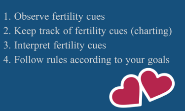 1. Observe fertility cues2. Keep track of fertility cues (charting)3. Interpret fertility cues.png